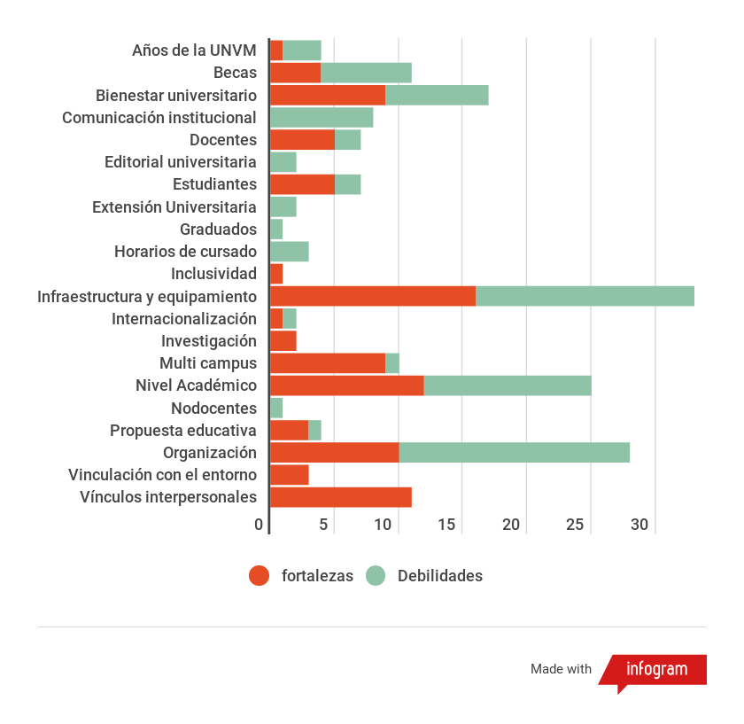 Imagen de gráfico 3 Fortalezas y debilidades, según claustro estudiantil. Todas las sedes