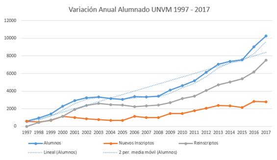 Gráfico Variación Anual Alumnado UNVM 1997-2017